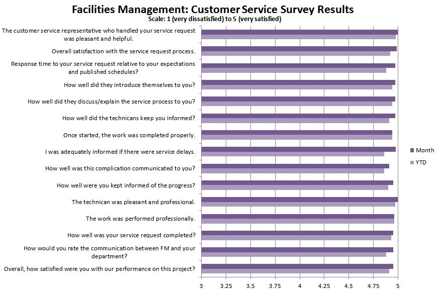 Customer Satisfaction Surveys Survey Templates And Worksheets Customer Satisfaction Survey Template Survey Template Surveys