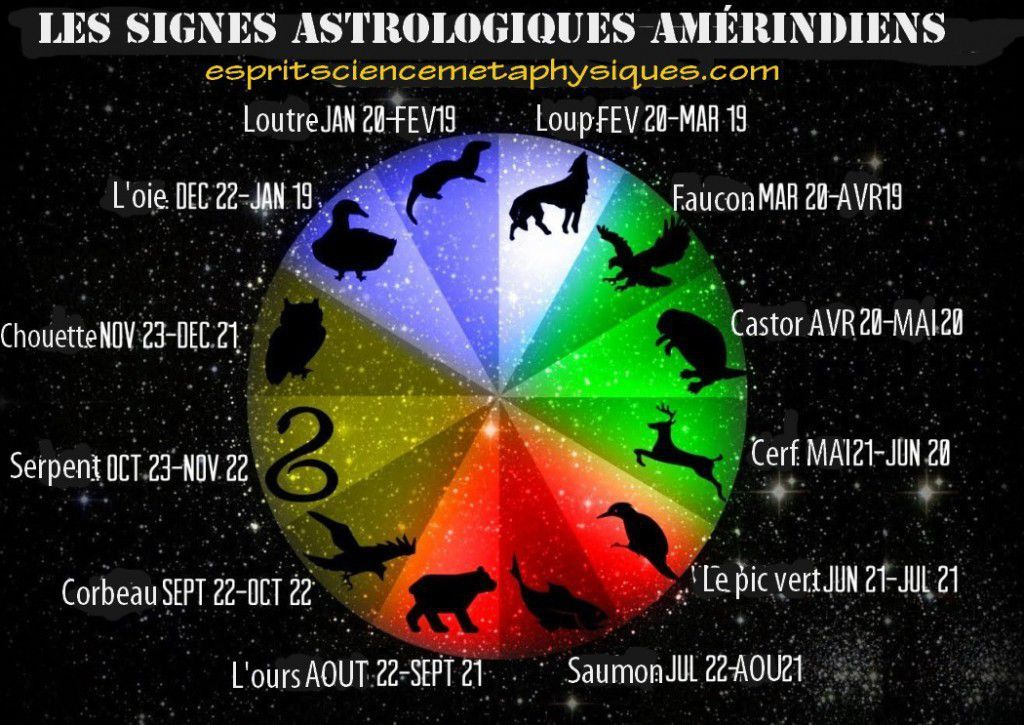 la signification et les signes astrologiques am rindiens signe astrologique am rindien le. Black Bedroom Furniture Sets. Home Design Ideas
