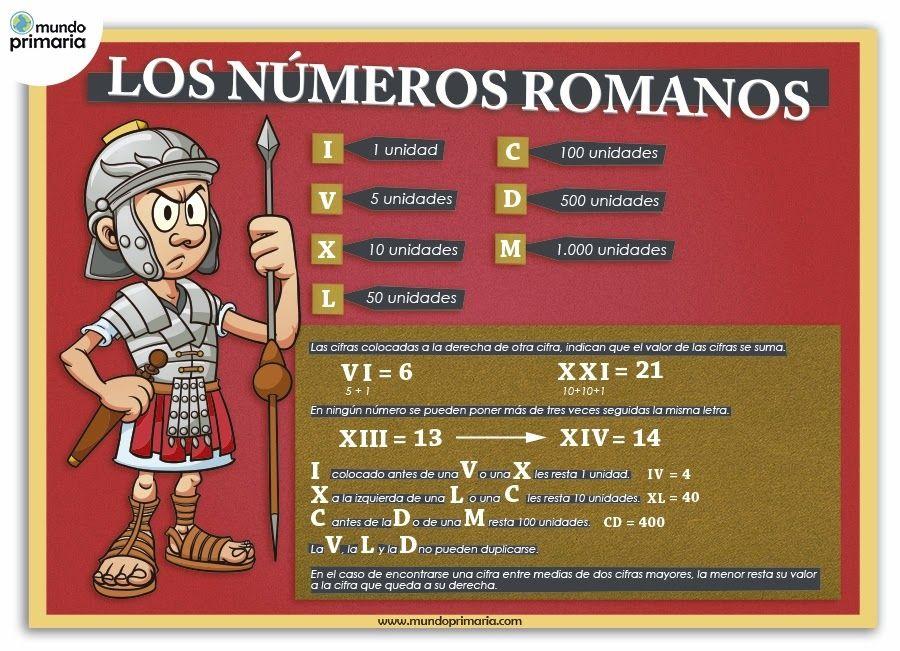 Resultado De La Imagen Numeros Romanos Romanos Numeros Romanos