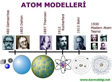 democritus atom modeli resmi ile ilgili görsel sonucu fen - fresh tabla periodica de los elementos quimicos doc