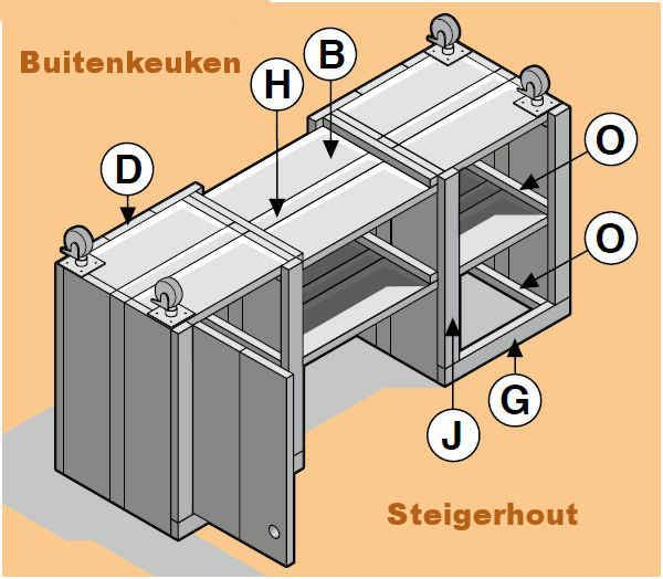 Magnifiek Buitenkeuken maken, gratis doe het zelf bouwtekening. | Yard &AW92