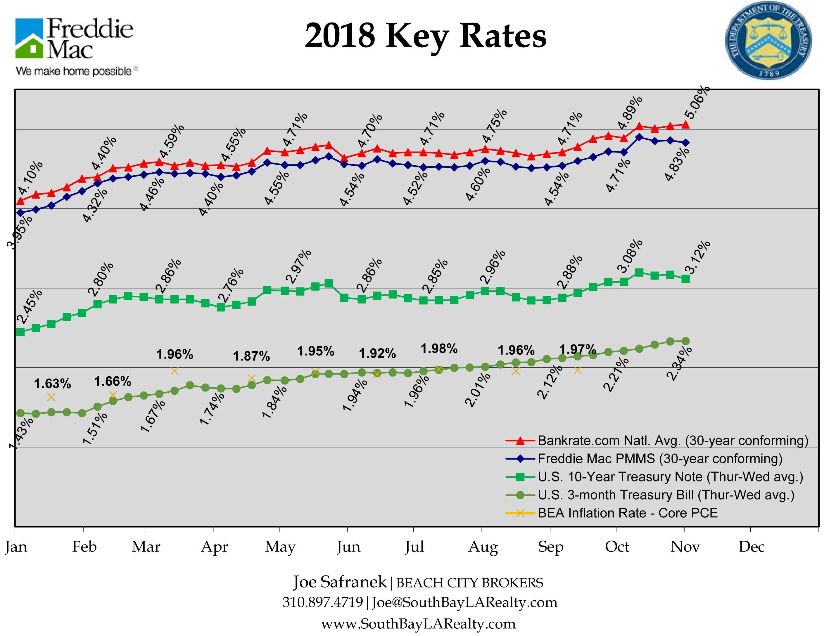 Mortgage Rates Are Almost A Full Percentage Point Above Where They Were At The Beginning Of The Year A Solid Down Paymen With Images Home Ownership The Borrowers Finance