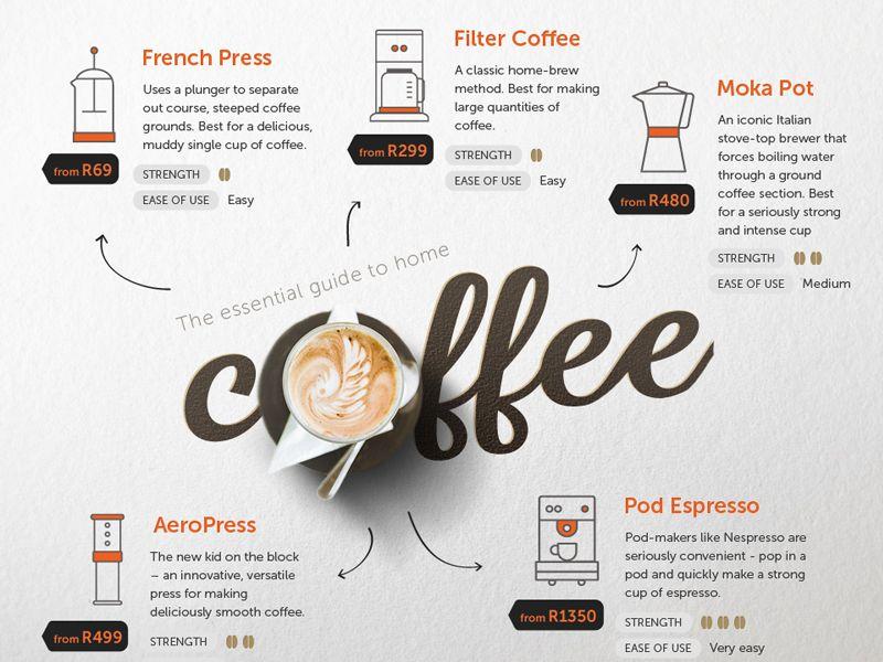 образом, постер кофейная инфографика может оказаться полезным