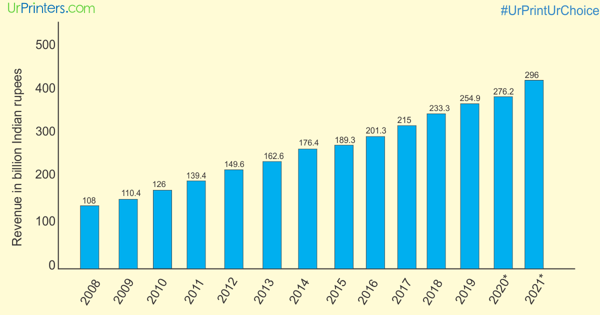 This statistic presents the print advertising revenue in