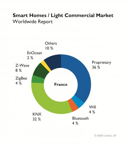 Bsria Finds Knx The Leading Protocol In The European Chinese Smart