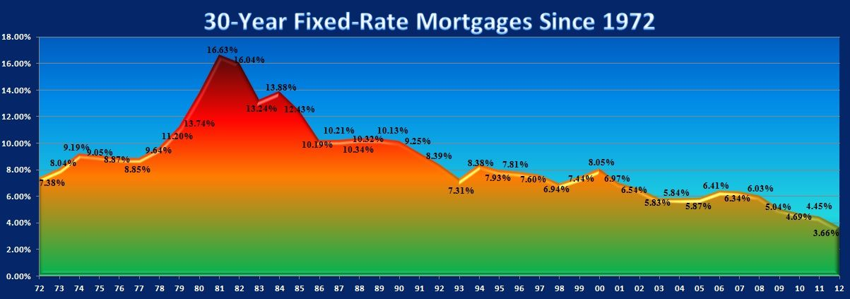 National Average 30-year Fixed Mortgage Rates since 1972 We keep - rate chart