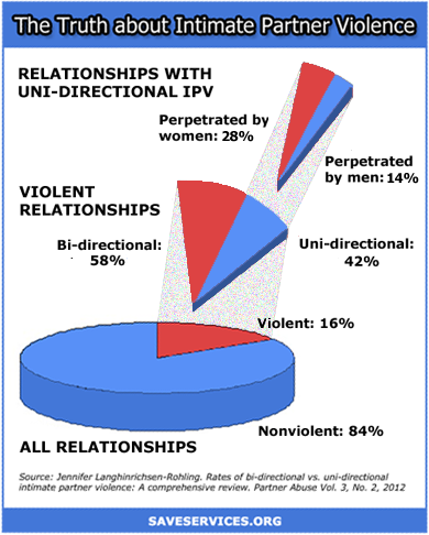 an analysis of domestic violence and how it is seen as a precursor to homelessness in women From an ecological perspective, homelessness can be understood as  further,  the homeless women reported more conflict in their relationships than the  housed women  though not all family conflict involves domestic violence,  studies  abuse is both a precursor and consequence of homelessness.