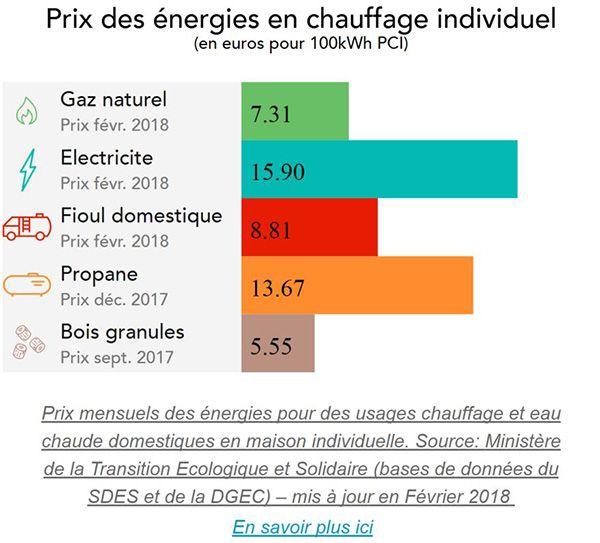 Le baromètre du prix des énergies - GRDF Cheminées gaz Pinterest - normes electrique maison individuelle