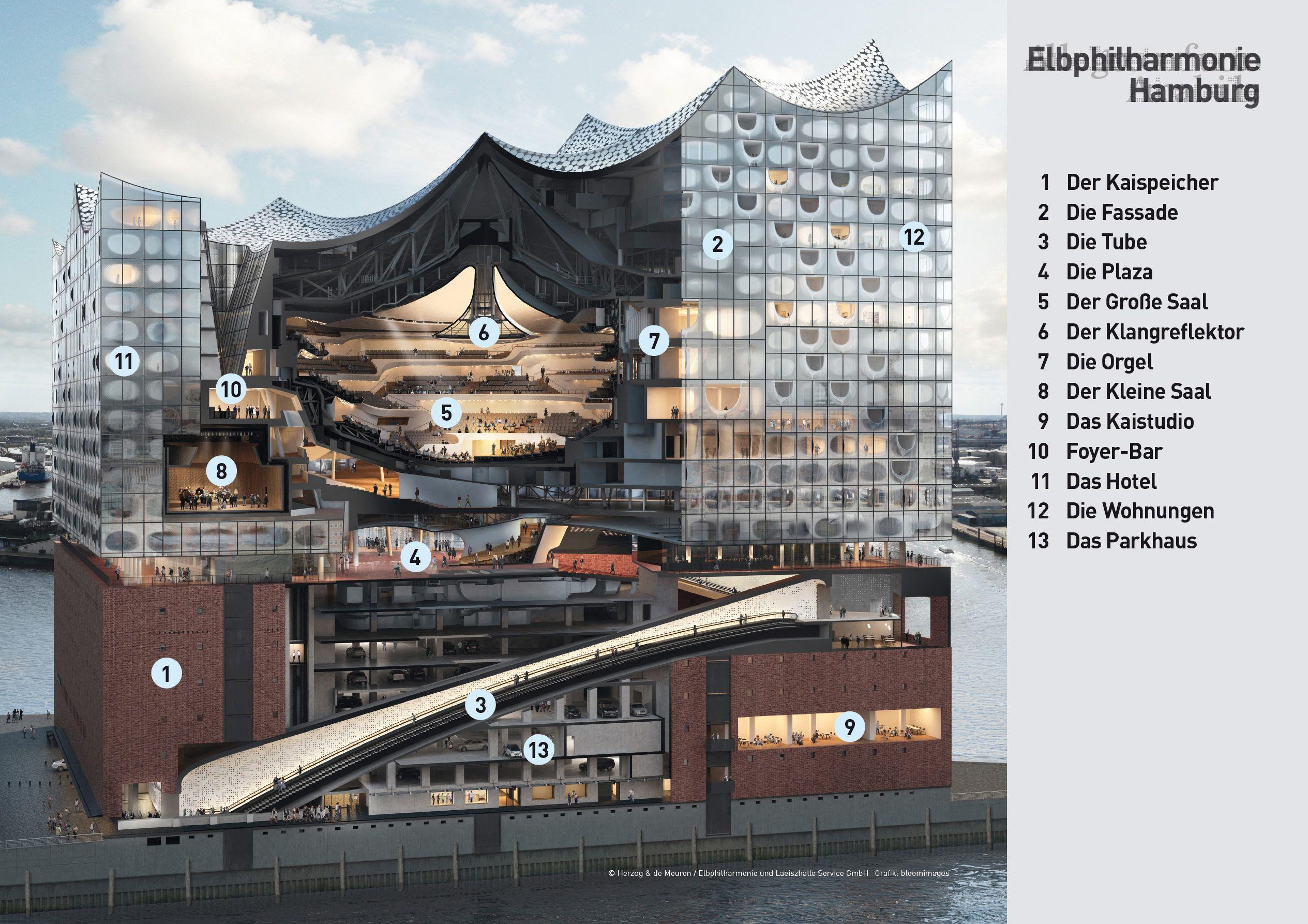 Elbphilharmonie Hamburg Gebaudearchitektur Architektur Hamburg