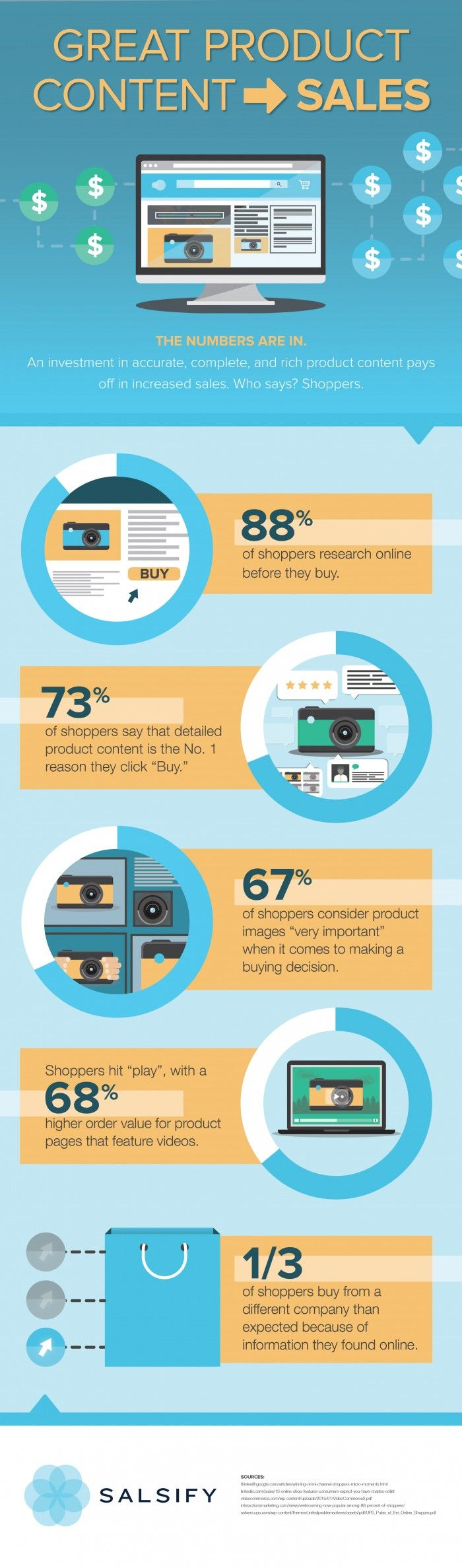 Great Product Content Drives Sales #Infographic