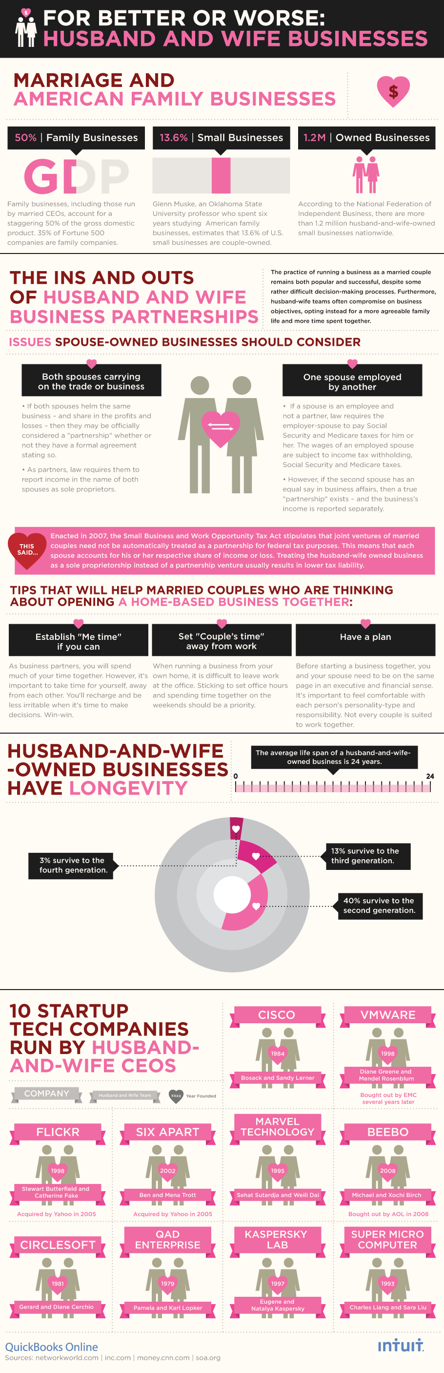 for better or for worse: husband and wife businesses [infographic