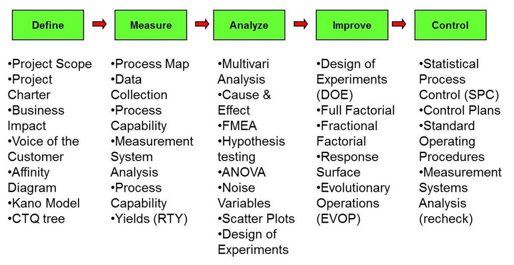 Dmaic With Accompanying Tools Dmaic Tools Pinterest