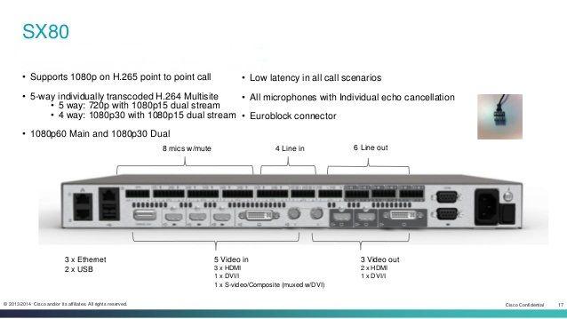 Cisco TelePresence SX80 Codec | SẢN PHẨM HỘI NGHỊ TRUYỀN HÌNH | Màn hình