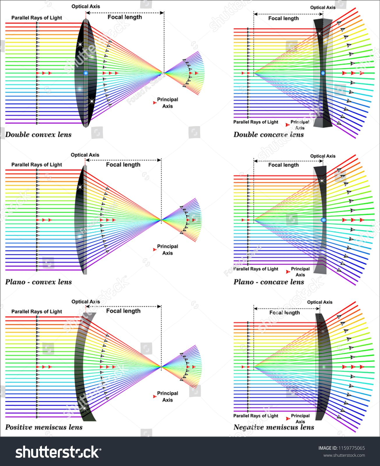 Ray Diagrams For Lensesray Diagrams Lenses Diagram Vector Vector Illustration