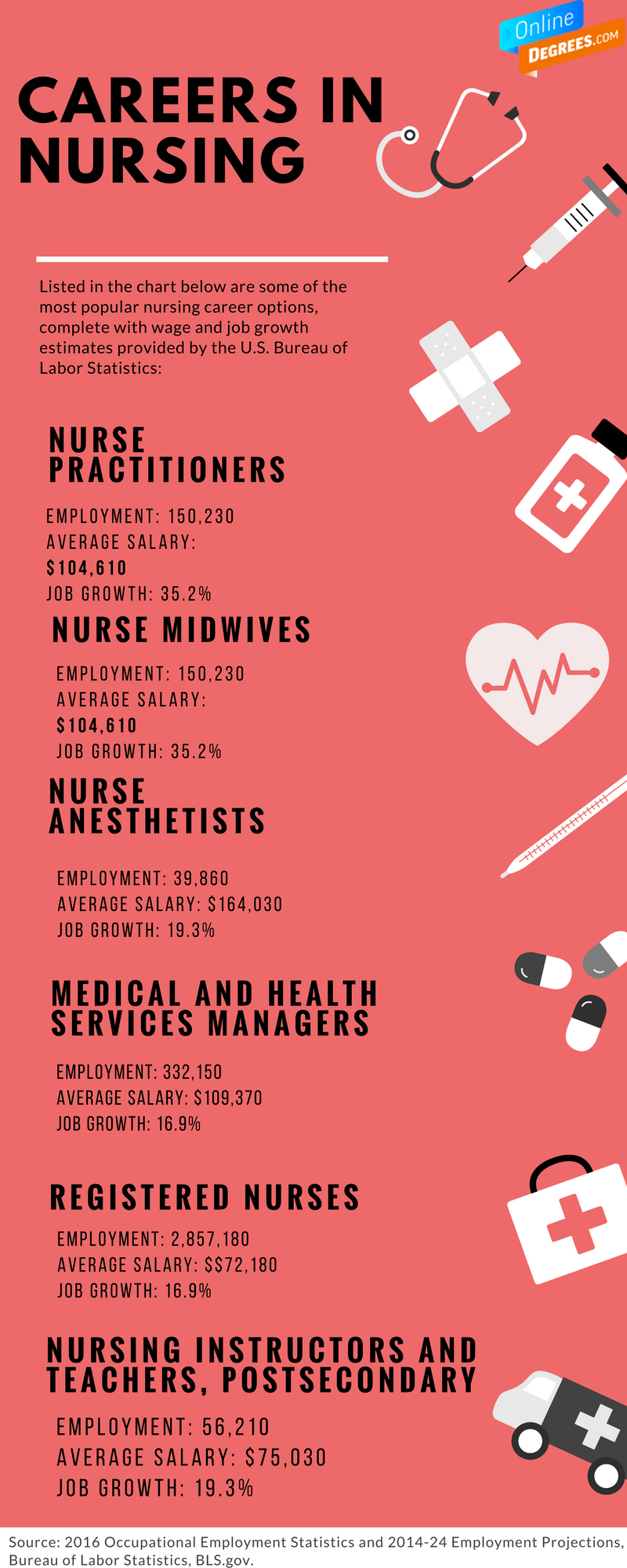 Nursing was ranked no1 in our best online degrees study check nursing was ranked no1 in our best online degrees study check out xflitez Choice Image