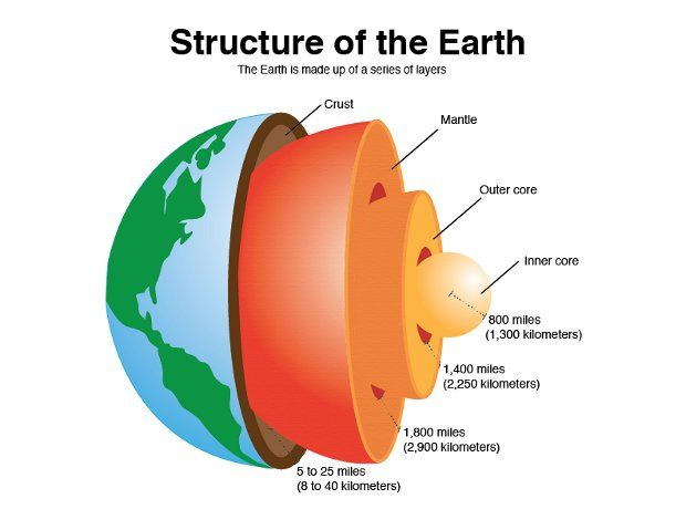 df69b69e997cc0dd103d08d33e34a412 image result for inner core important diagrams earth science