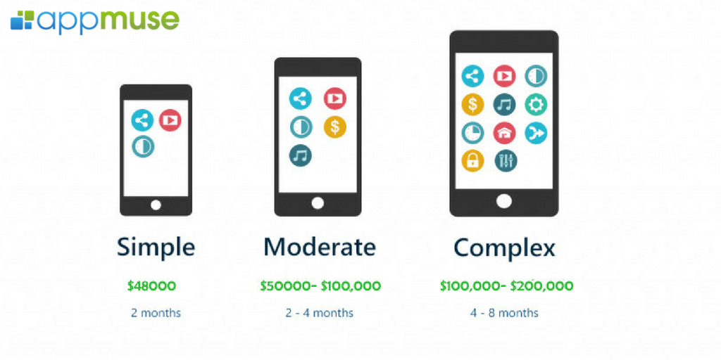 How Much Does It Cost to Develop a Mobile App Iphone app