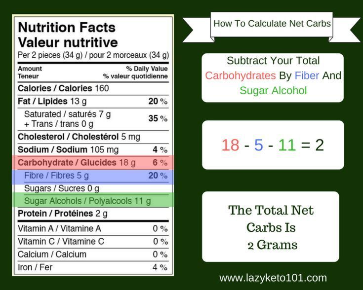 lazy keto diet grocery list