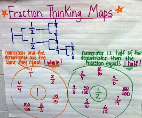 Fraction Thinking map | Fabulous Fourth Grade | Pinterest ...