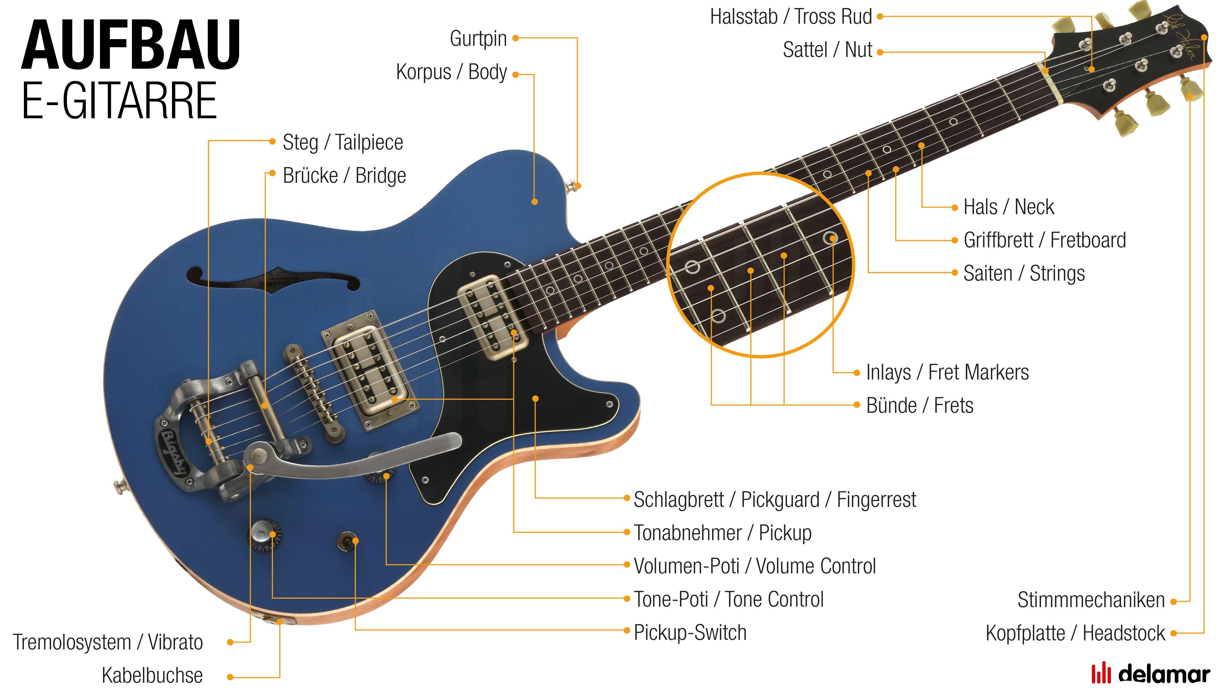 E-Gitarre: Aufbau & Schaubild | Gitarre, Medium und Schnell