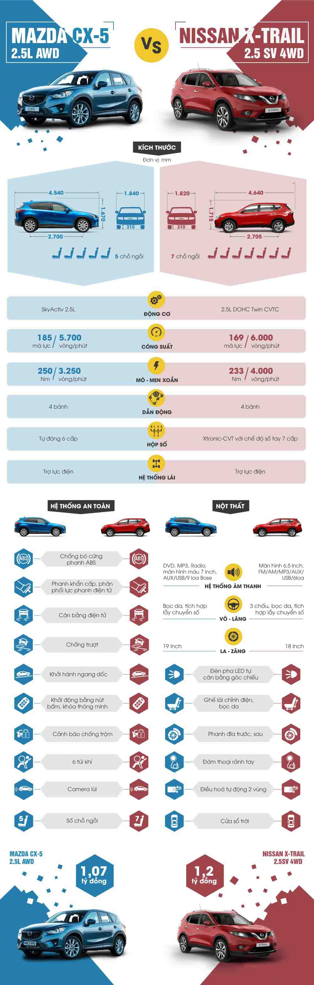 Nissan X-Trail 2016 so găng Mazda CX-5 ở Việt Nam