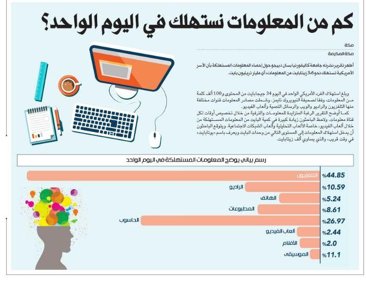 كم من المعلومات نستهلك في اليوم الواحد صحيفة مكة انفوجرافيك قراءة Infographic Lie 10 Things