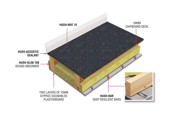 The Hush Soundproof Mat System Can Be Laid On Timber