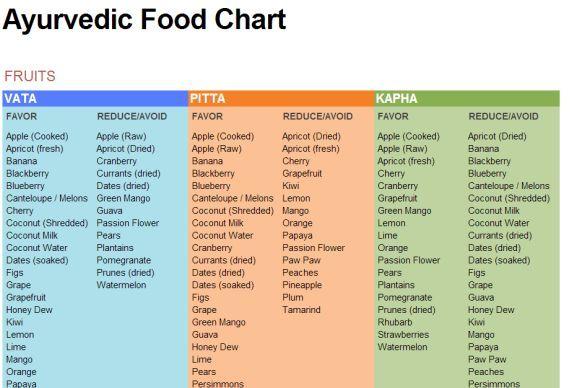 Ayurvedic Food Chart | Ayurveda | Ayurveda dosha, Pitta ...