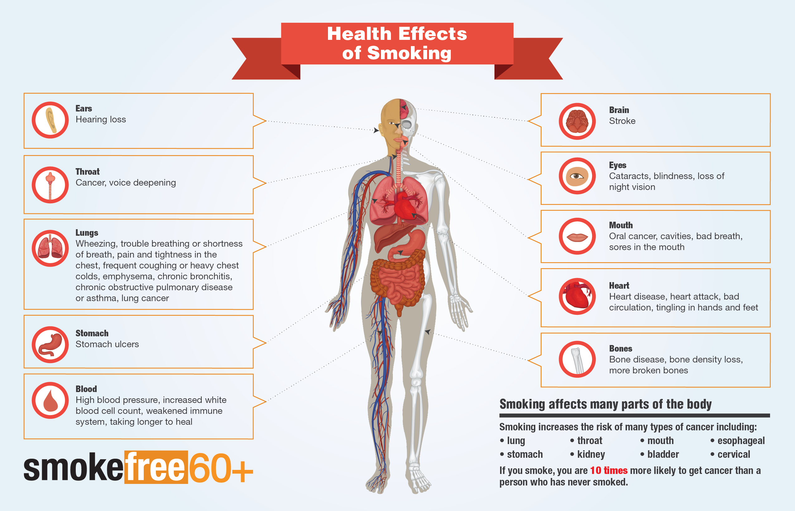 Nicotine Side Effects