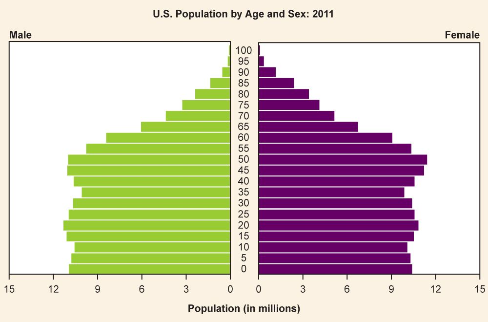 age composition of the us depicting the 2011. Black Bedroom Furniture Sets. Home Design Ideas