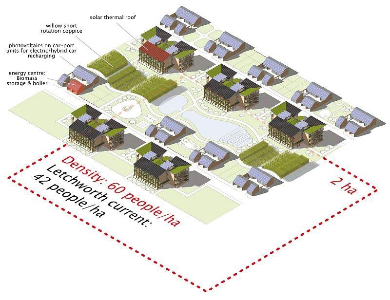 Concept Design For A Sustainable Affordable Housing Tomorrow S Garden City Garden City Garden City Movement Affordable Housing