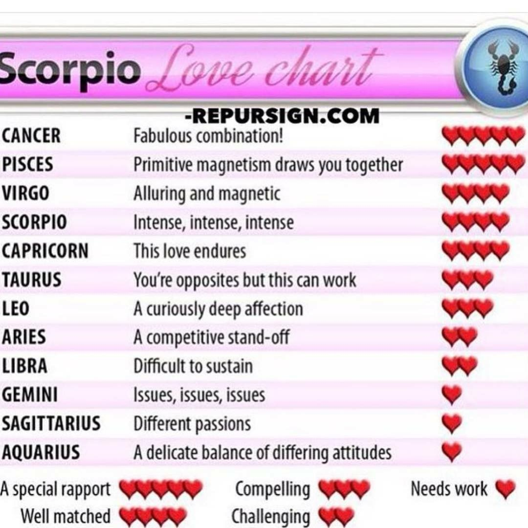 Pin by brittany buck on scorpio zodiac sign pinterest zodiac scorpio nvjuhfo Image collections