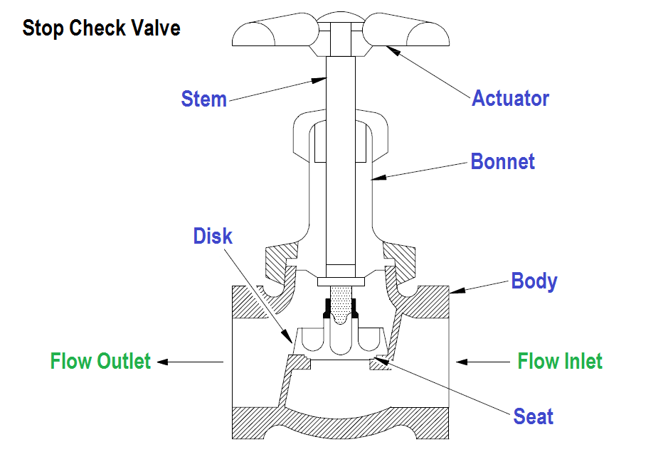 What Is Stop Check Valve Valve Water Valves Floor Plans