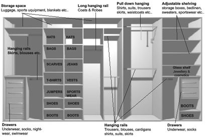 walk closet design ideas on the amount of doors in your sliding