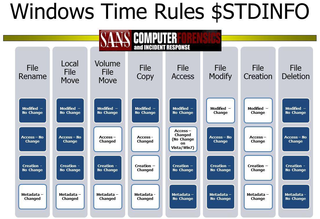 SANS Digital Forensics and Incident Response Blog | Windows 7 MFT