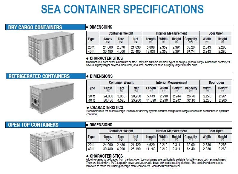 Shipping container dimensions etiquette pinterest for Taille container maison