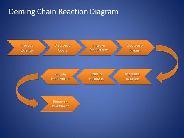 Deming Chain Reaction Diagram 2001 Saturn Sc2 Ignition Wiring Free For Powerpoint - Templates Slidehunter.com ...