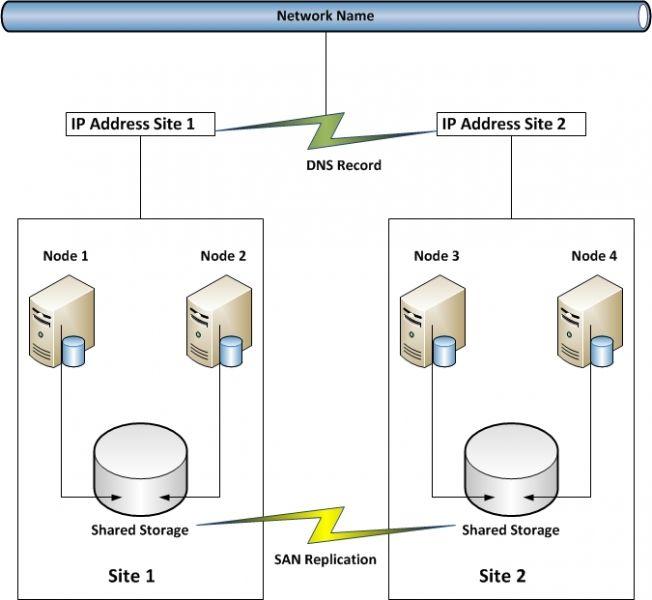 Sql Server Cluster Visio Diagram3 Sql Sql Server Server