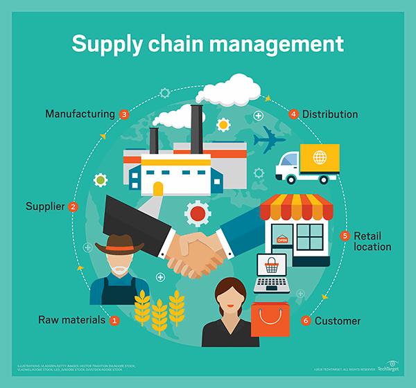 Blockchain Overhauling The Supply Chain Industry Supply Chain Management Career Supply Chain Infographic Supply Chain Management