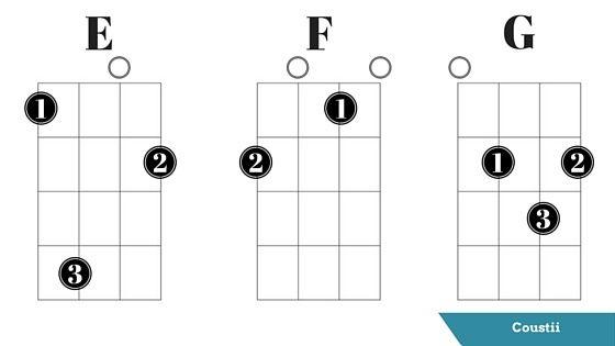 E Chords Ukulele Image Collections Chord Guitar Finger Position