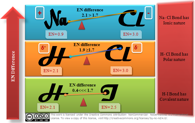 How Does Electronegativity Decide The Nature Of Bond  Chemistry