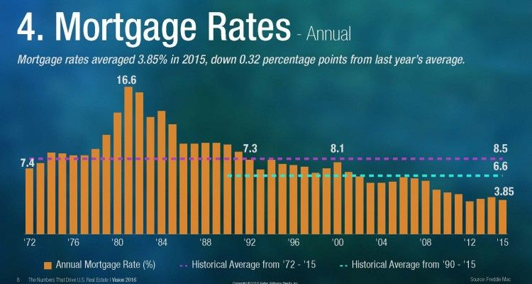 Mortgage Rates The Time To Sell Or Buy Is Now Infographics