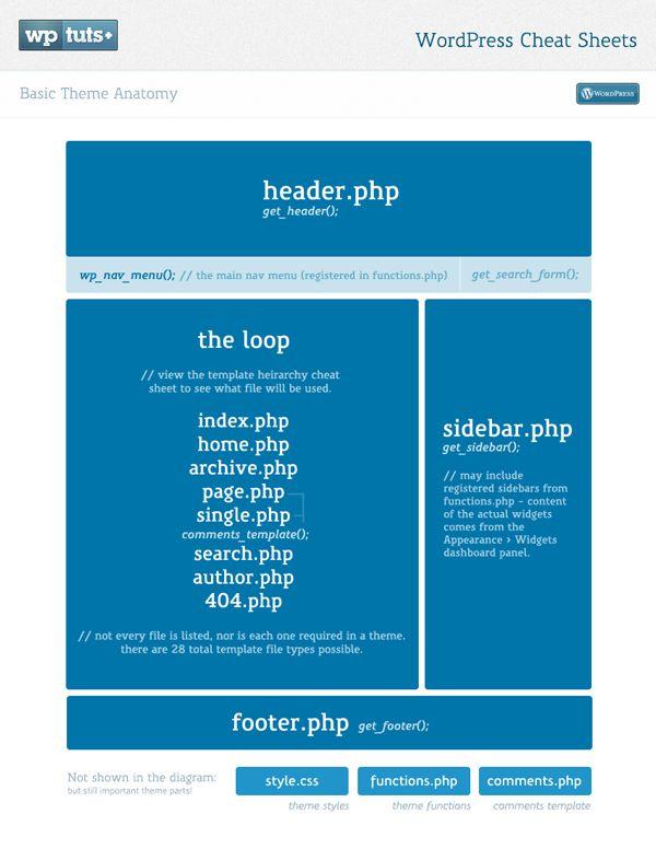 Anatomía de un theme de WP | 101 infografias para aprender WordPress ...