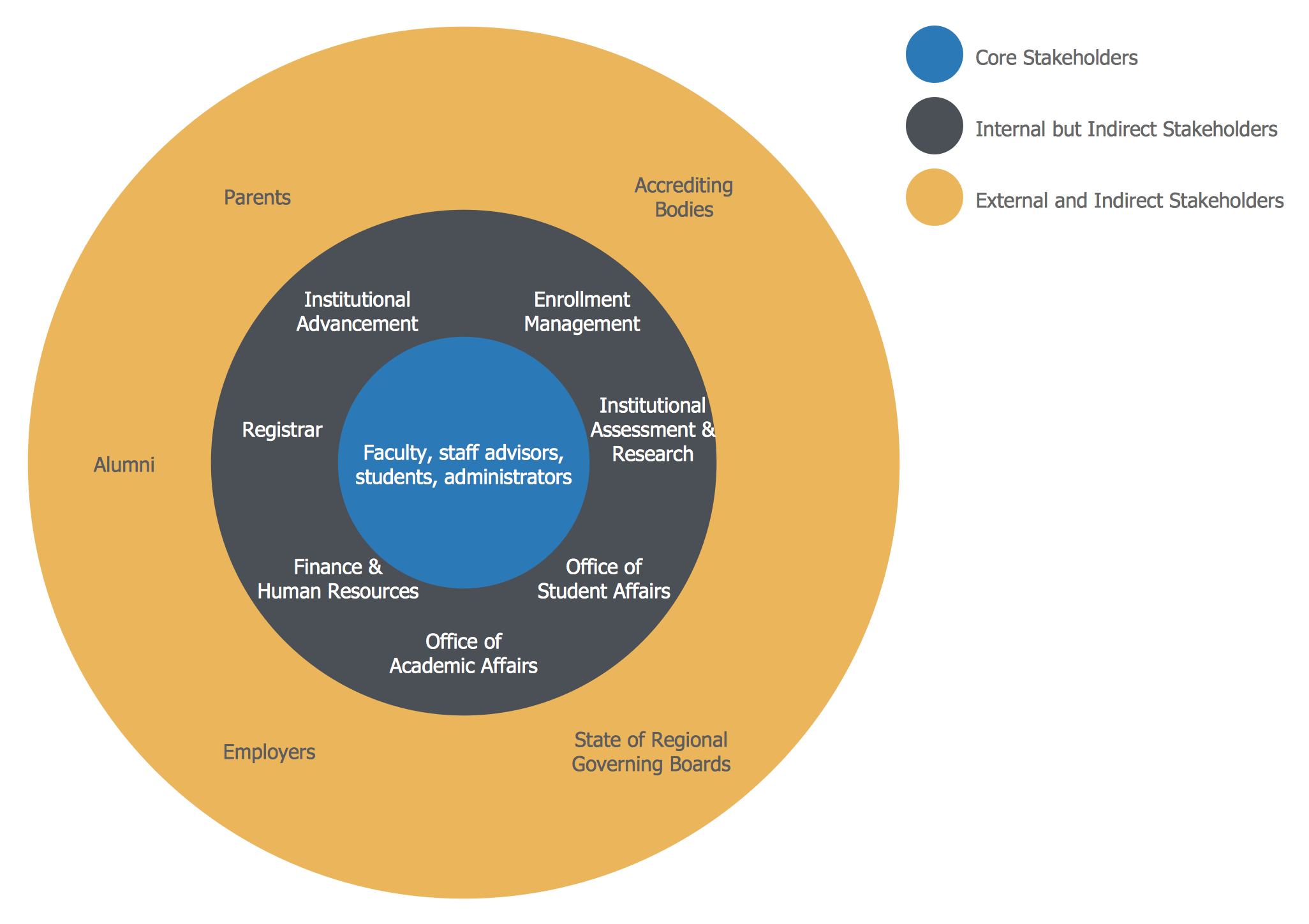 Stakeholder diagram this diagram was created in conceptdraw pro diagram pooptronica Choice Image