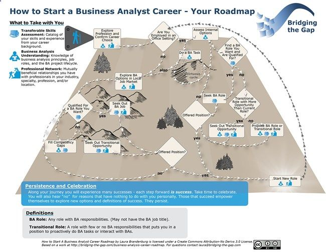 business-analyst-career-roadmap-web business ideas Pinterest - cdo analyst sample resume