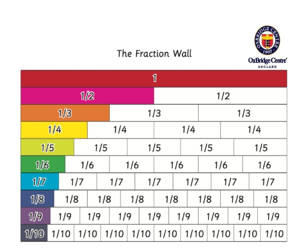 A Fraction Chart Showing How Each Fraction Makes Up 1