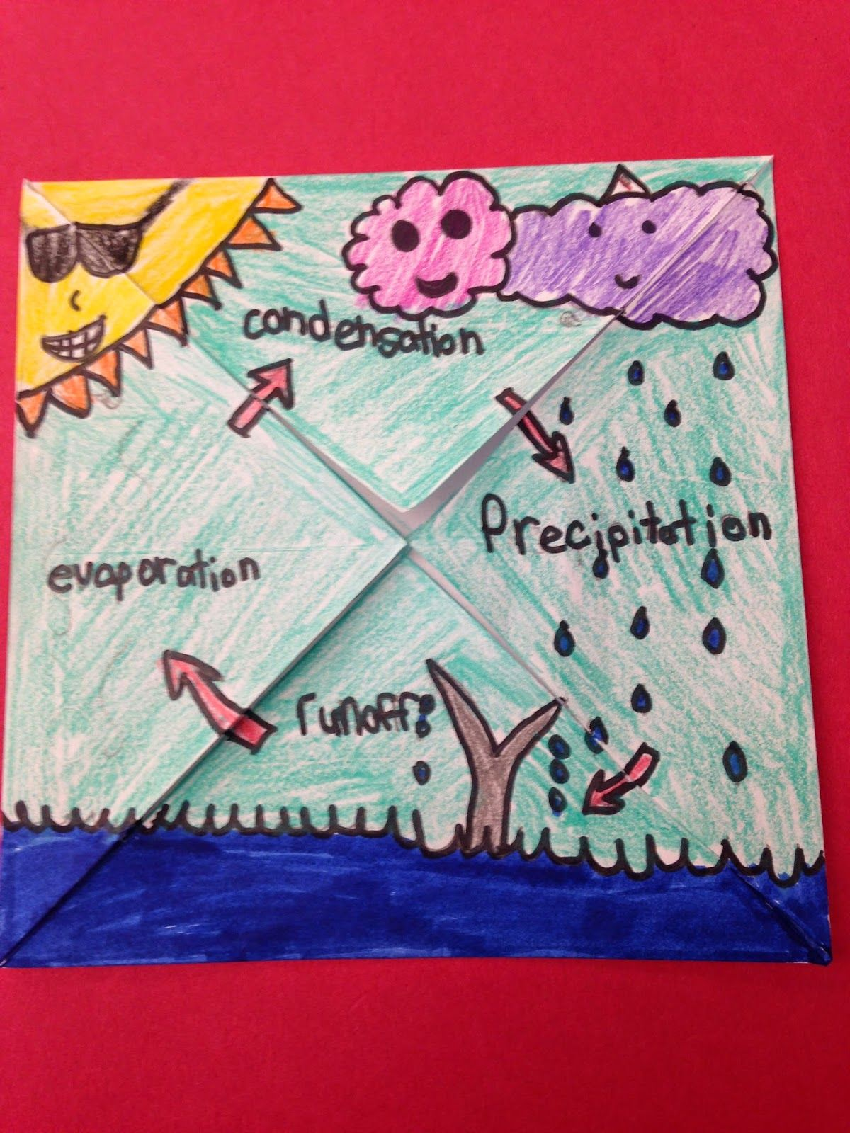 hight resolution of water cycle foldable more