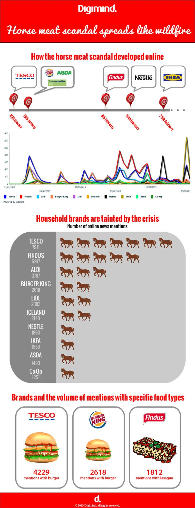 Infographic shows how news traveled about the horse meat