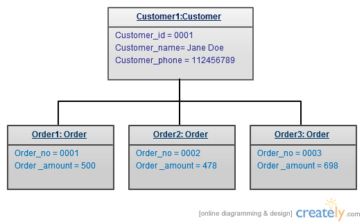 Uml Diagram Types Learn About All 14 Types Of Uml Diagrams Diagram Learning Type