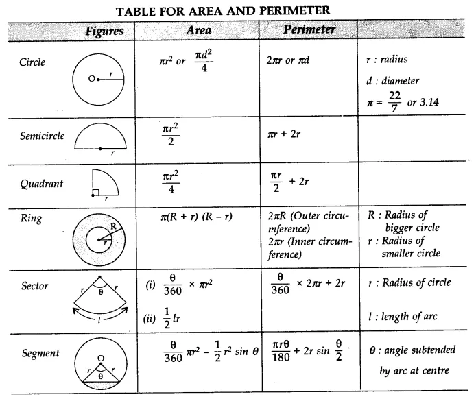 Areas related to Circles Class 10 Notes Maths Chapter 12
